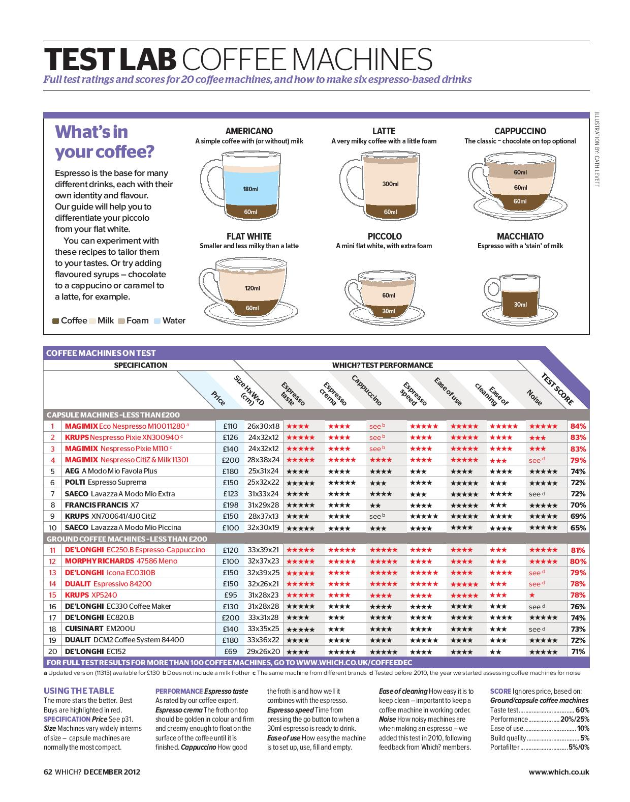 Coffee Machines article Dec2012-page-003